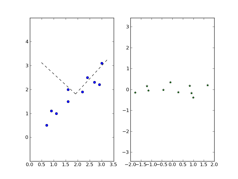 NumPy necessary for simple 2D linear algebra  Python