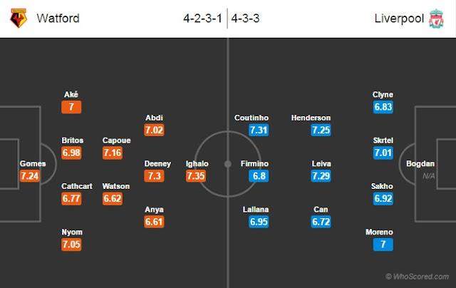 Possible Lineups, Team News, Stats – Watford vs Liverpool