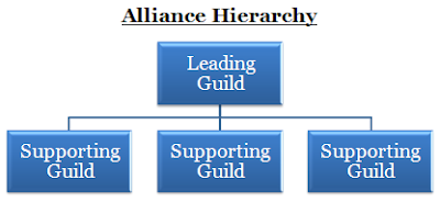 Aika - Alliance Hierarchy