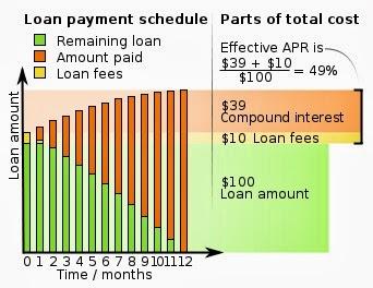 Free online bank loan calculators