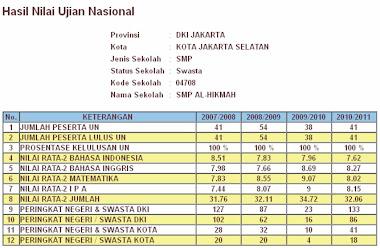 Hasil UN 2007 s.d 2011