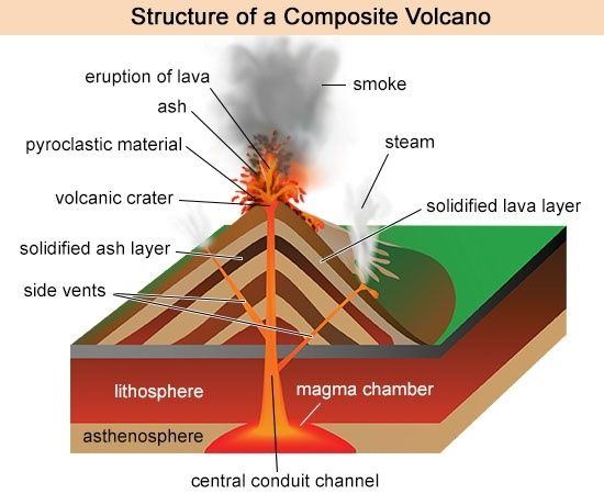 My own kind of space here is a picture of a composite volcano with its label parts sciox Choice Image