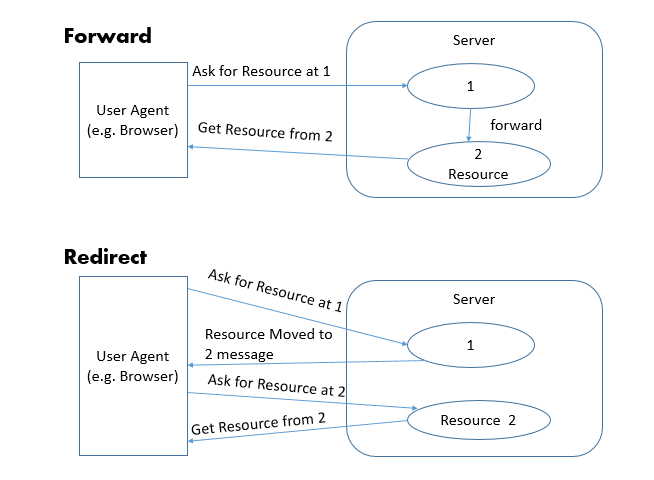 Forward vs Redirect