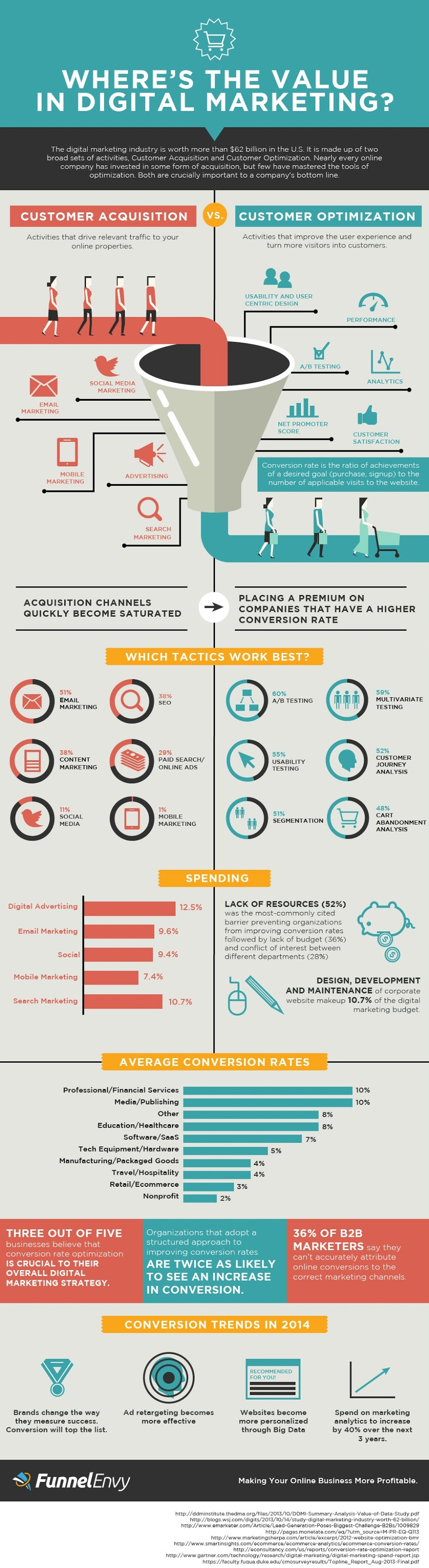 Where's The Value in Digital Marketing - infographic