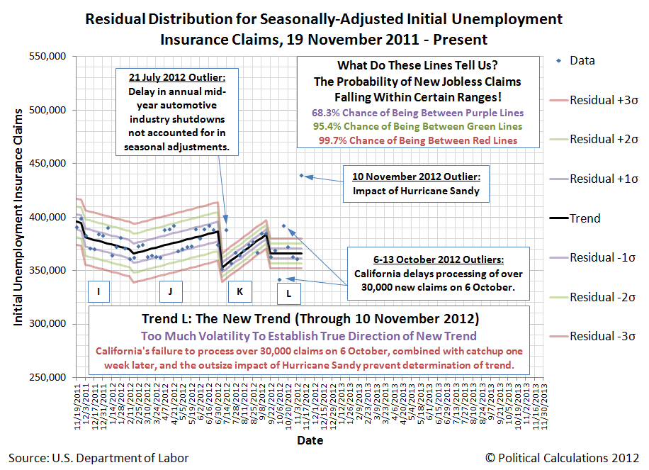 Residual Distribution of Seasonally-Adjusted Initial Unemployment Insurance Claims, 19 November 2011 - 10 November 2012