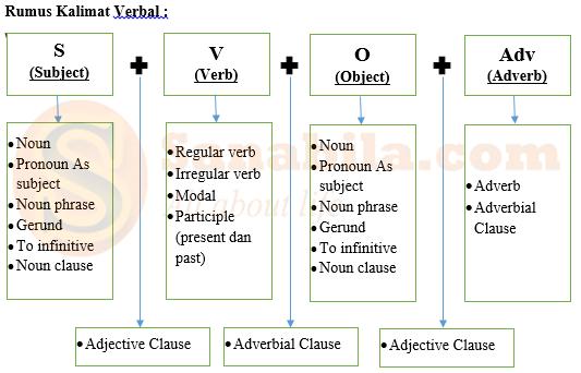 Rumus dan konsep Kalimat Verbal Dalam Bahasa Inggris