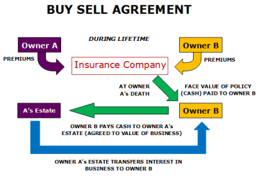 how to sell insurance independently