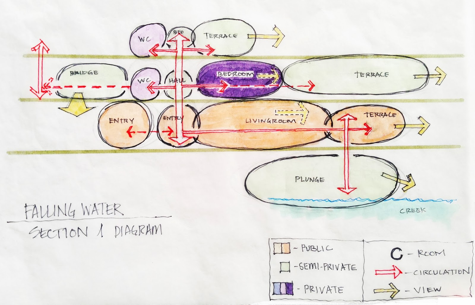 Bubble diagramming arch3510 sp14 cook if you can generate bubble diagrams with this detail you can develop them in reverse to make your plans and sections pooptronica