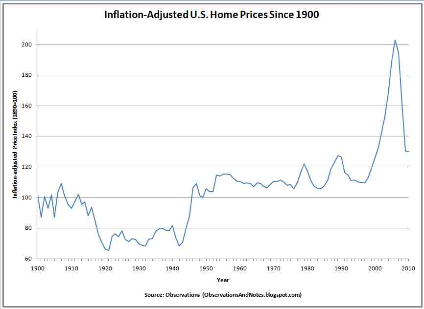 Inflation-Adjusted%2BHousing%2BPrices.jpg