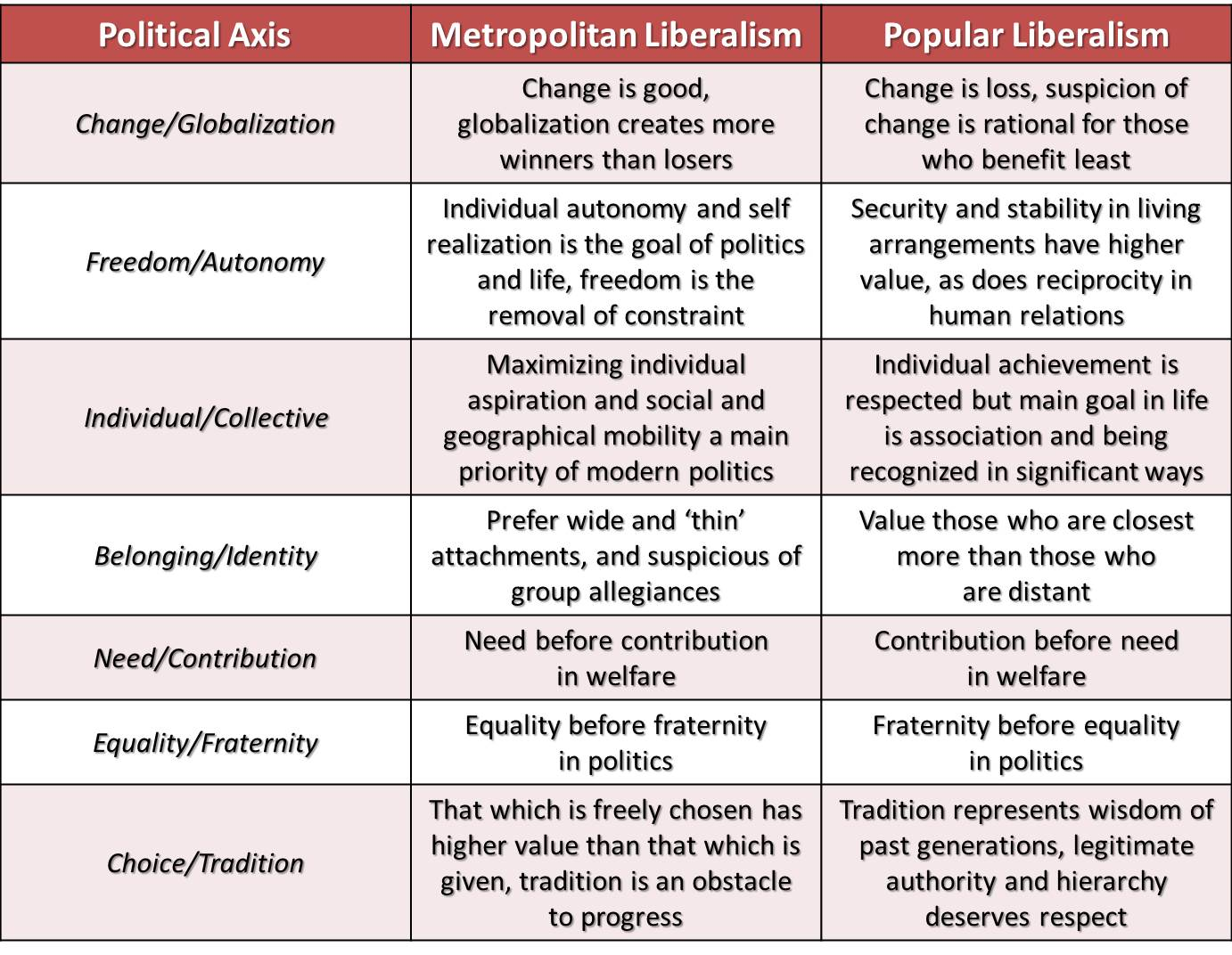 comparing classical vs modern liberalism essay