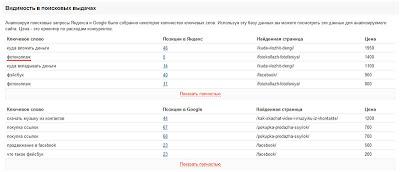 анализ видимости постов для трафика блога жертвы на PR-CY