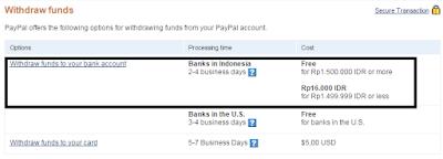 Fee Penarikan Dolar di PayPal