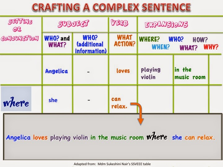 Show me dont tell me complex sentences examples of complex sentences using relative adverbs when and where ccuart Choice Image