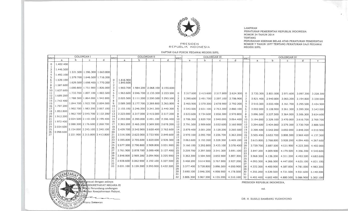 Daftar gaji PNS dan CPNS terbaru tahun anggaran 2014/2015