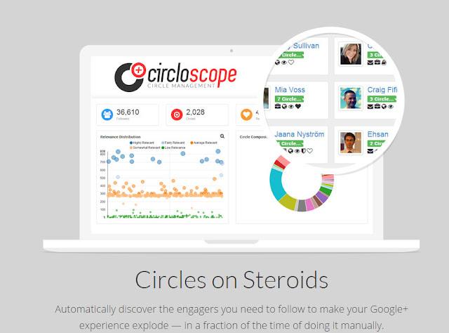 Circloscope