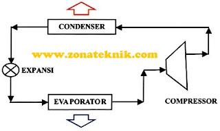 Fungsi Komponen Sistem Pendingin AC Ruang