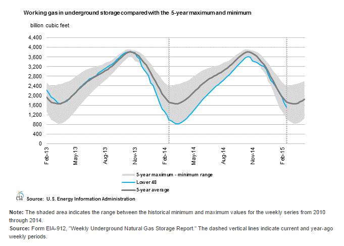 Natural Gas storage stocks