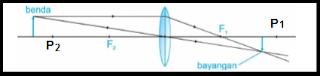 Kelas VIII | Pembentukan Bayangan Pada Lensa Cembung