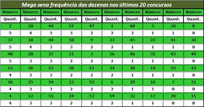 Estatísticas para a <b>mega</b>-<b>sena</b> concurso nº 1482 ~ SÓ LOTOMANIA <b>...</b> 2014