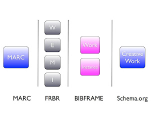 comparison of marc, frbr, bibframe, and CreativeWork