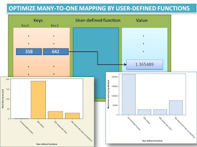 Optimize many-to-one mapping by user-defined functions