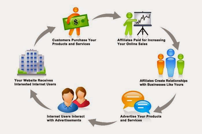Affiliate marketing skills