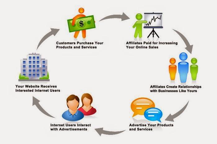 Affiliate marketing skills