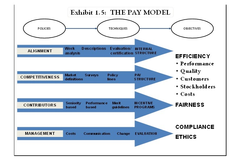 the compensation model determining salaries Compensation among graduated fellowship in  salaries and compensation benefits of graduates of the  and compensation model starting and current salaries.