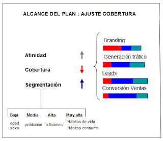Cobertura, afinidad y segmentación en una campaña de Marketing.