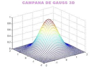 La Vida Es Demasiado Corta Como Para Estar Dudando: Campana De Gauss
