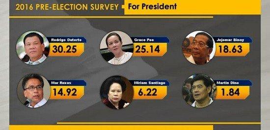 Duterte tops the DZRH Survey!