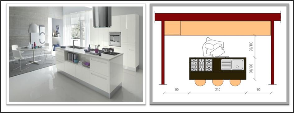 cucina in linea e isola con bancone piano cottura e lavello in questo caso le dimensioni devono essere ancora maggiori 210x90100 e diventa il fulcro