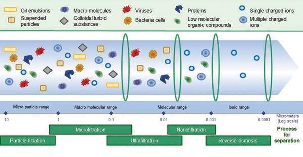 Mario Libertucci Sistemas De Filtracion De Aguas Residuales