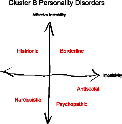 cluster b Cluster b women can be absolutely infatuating – at least at first but once the  darker sides of their personalities show up, you're already entwined.