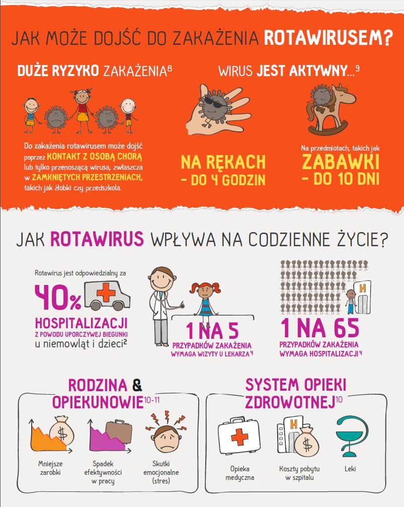 rotawirus co na ból brzucha