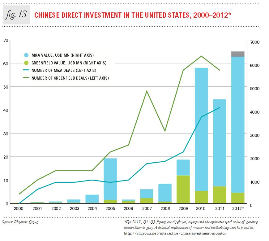 increasing chinese investment is not good Us weighs restricting chinese investment in  said chinese investment should not be  a good environment for chinese companies.