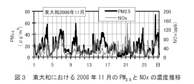 東京都における季節別PM2.5高濃度パターン