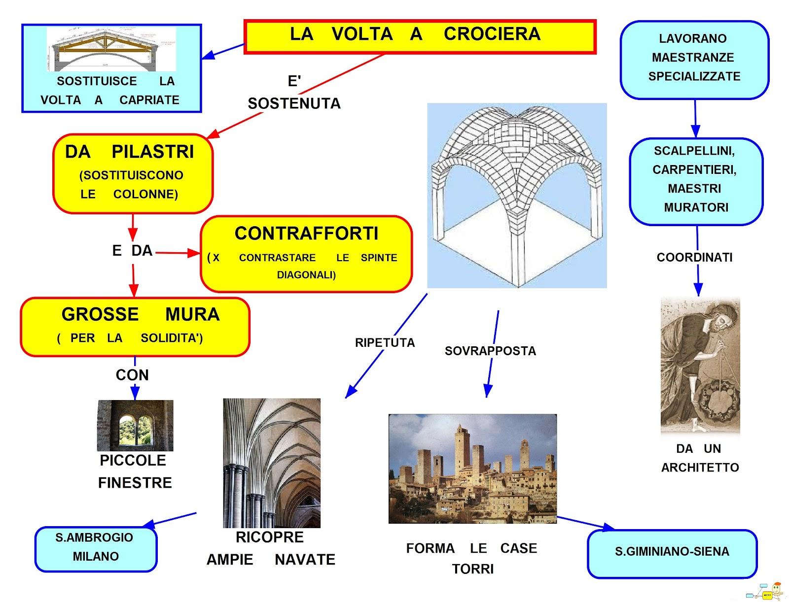 Soffitto Volta A Crociera ~ Ispirazione design casa