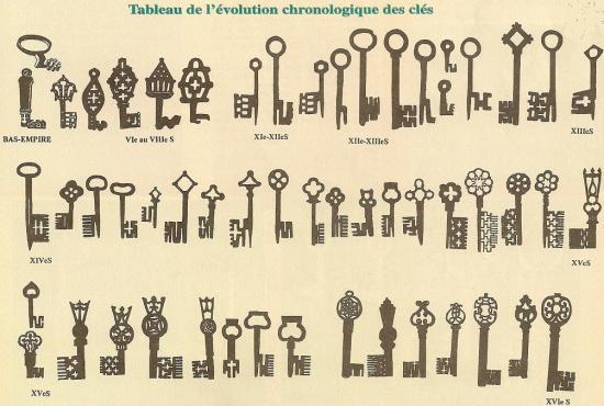 Ancienne Clef mon petit blog détection: identification: les clefs anciennes