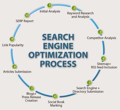 www.websaif.tk/2014/07/search-engine-optimization-seo.html