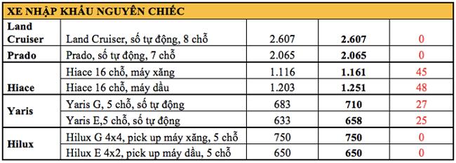 Bảng giá các mẫu xe Toyota nhập khẩu