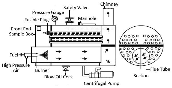 Mechanical Technology: Nestler Boiler