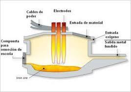 Uso de horno electrico