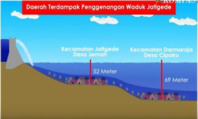 Proyek Raksasa - Waduk SUMEDANG - Waduk Jati Gede Masa Presiden Jokowi