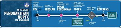 Mekanisme Penerbitan dan Penonaktifan NUPTK Kemendikbud dan Madrasah Tahun 2016- Di penghujung akhir tahun 2015