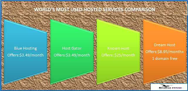 Comparison of all web hosting company's