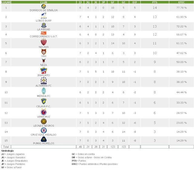 TelevisaDeportes.com | Liga MX Apertura 2014 | Tabla de