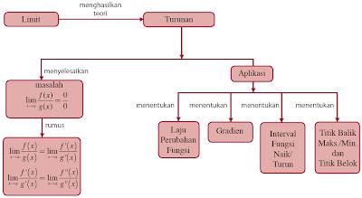 diagram alur turunan fungsi