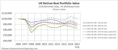 UK Retiree Real Portfolio Value, £100,000 Initial Value, 3% Withdrawal Rate, 30 June Value