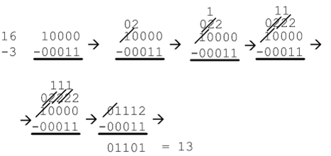 Subtract binary using two39s complement